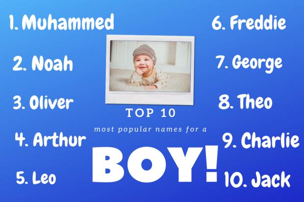 Kidderminster Shuttle: Top 10 boys names according to BabyCentre. Picture: Canva