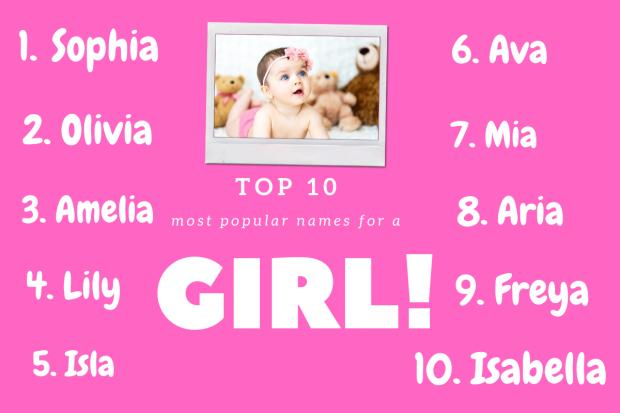 Kidderminster Shuttle: Top 10 girls names according to BabyCentre. Picture: Canva